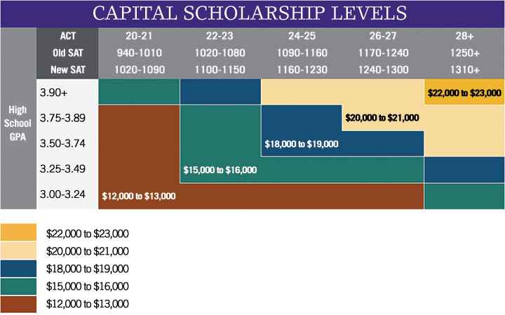 Capital Scholarship Matrix